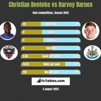 Christian Benteke vs Harvey Barnes h2h player stats