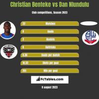 Christian Benteke vs Dan Nlundulu h2h player stats