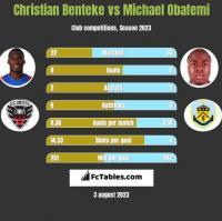 Christian Benteke vs Michael Obafemi h2h player stats