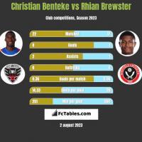 Christian Benteke vs Rhian Brewster h2h player stats