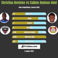 Christian Benteke vs Callum Hudson-Odoi h2h player stats