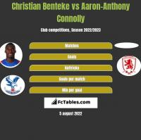 Christian Benteke vs Aaron-Anthony Connolly h2h player stats