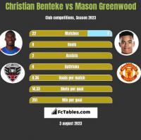 Christian Benteke vs Mason Greenwood h2h player stats
