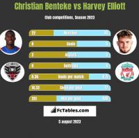Christian Benteke vs Harvey Elliott h2h player stats