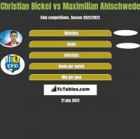 Christian Bickel vs Maximilian Ahlschwede h2h player stats