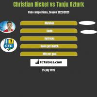 Christian Bickel vs Tanju Ozturk h2h player stats
