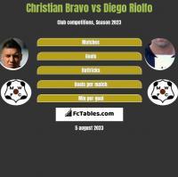 Christian Bravo vs Diego Riolfo h2h player stats