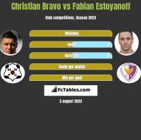 Christian Bravo vs Fabian Estoyanoff h2h player stats