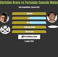 Christian Bravo vs Fernando Canesin Matos h2h player stats