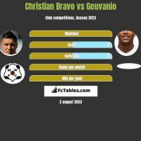 Christian Bravo vs Geuvanio h2h player stats