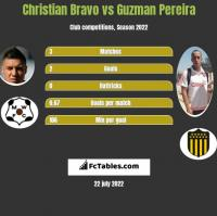 Christian Bravo vs Guzman Pereira h2h player stats