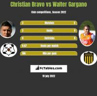 Christian Bravo vs Walter Gargano h2h player stats