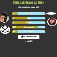 Christian Bravo vs Erick h2h player stats