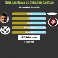 Christian Bravo vs Christian Cardoso h2h player stats