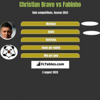 Christian Bravo vs Fabinho h2h player stats