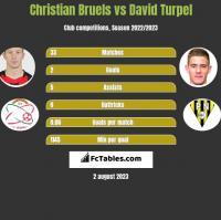 Christian Bruels vs David Turpel h2h player stats