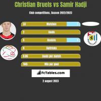Christian Bruels vs Samir Hadji h2h player stats