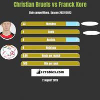 Christian Bruels vs Franck Kore h2h player stats