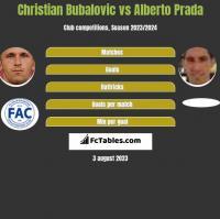 Christian Bubalovic vs Alberto Prada h2h player stats