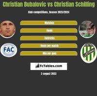 Christian Bubalovic vs Christian Schilling h2h player stats
