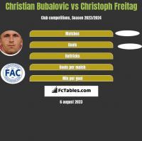 Christian Bubalovic vs Christoph Freitag h2h player stats