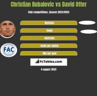 Christian Bubalovic vs David Otter h2h player stats