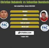 Christian Bubalovic vs Sebastian Boenisch h2h player stats