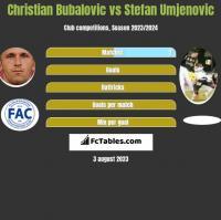 Christian Bubalovic vs Stefan Umjenovic h2h player stats