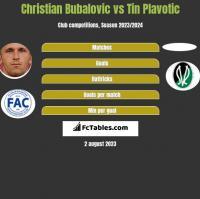 Christian Bubalovic vs Tin Plavotic h2h player stats