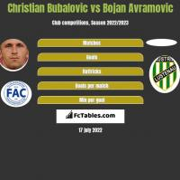 Christian Bubalovic vs Bojan Avramovic h2h player stats