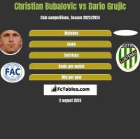 Christian Bubalovic vs Dario Grujic h2h player stats