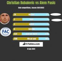 Christian Bubalovic vs Alem Pasic h2h player stats