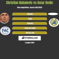 Christian Bubalovic vs Amar Dedic h2h player stats
