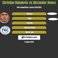 Christian Bubalovic vs Alexander Hones h2h player stats