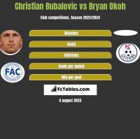 Christian Bubalovic vs Bryan Okoh h2h player stats