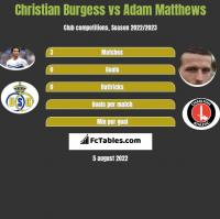 Christian Burgess vs Adam Matthews h2h player stats