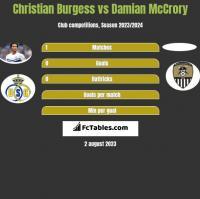Christian Burgess vs Damian McCrory h2h player stats