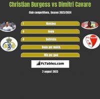 Christian Burgess vs Dimitri Cavare h2h player stats