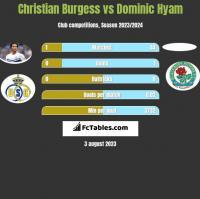Christian Burgess vs Dominic Hyam h2h player stats