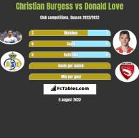 Christian Burgess vs Donald Love h2h player stats