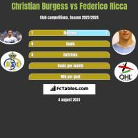 Christian Burgess vs Federico Ricca h2h player stats