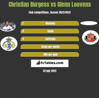 Christian Burgess vs Glenn Loovens h2h player stats