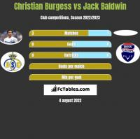 Christian Burgess vs Jack Baldwin h2h player stats