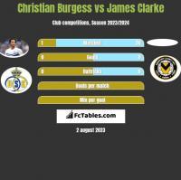 Christian Burgess vs James Clarke h2h player stats