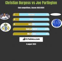 Christian Burgess vs Joe Partington h2h player stats