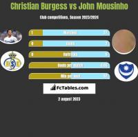 Christian Burgess vs John Mousinho h2h player stats