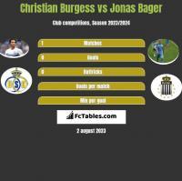 Christian Burgess vs Jonas Bager h2h player stats