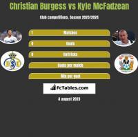 Christian Burgess vs Kyle McFadzean h2h player stats