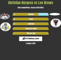 Christian Burgess vs Lee Brown h2h player stats