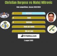 Christian Burgess vs Matej Mitrovic h2h player stats